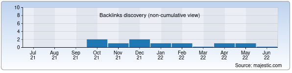 Referring Domains Discovery Chart from Majestic SEO for milkhouse.uz