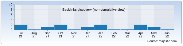 Referring Domains Discovery Chart from Majestic SEO for mill.uz
