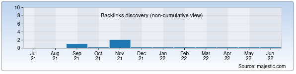 Referring Domains Discovery Chart from Majestic SEO for milliard.uz