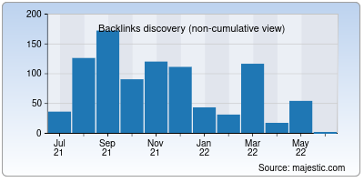 backlinks of mine-craft.io
