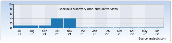 Referring Domains Discovery Chart from Majestic SEO for mine.uz