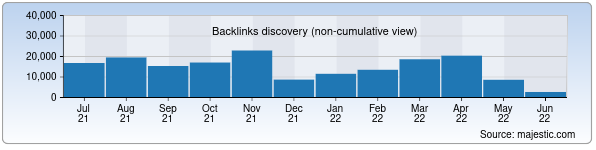 Referring Domains Discovery Chart from Majestic SEO for mineconomy.uz