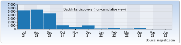 Referring Domains Discovery Chart from Majestic SEO for minecraft.uz