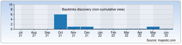 Referring Domains Discovery Chart from Majestic SEO for minimarket.sk.uz