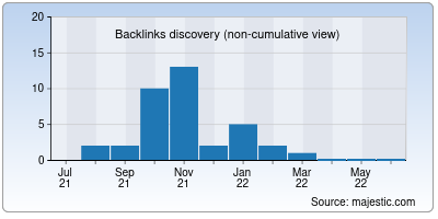 backlinks of minimilitia.in