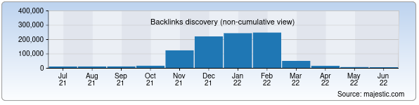 Referring Domains Discovery Chart from Majestic SEO for minjust.uz