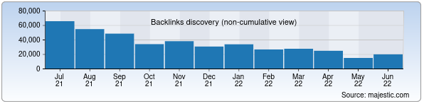 Referring Domains Discovery Chart from Majestic SEO for minzdrav.uz