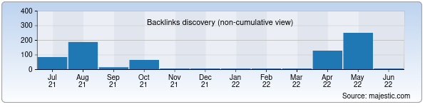 Referring Domains Discovery Chart from Majestic SEO for mippodrom.uz