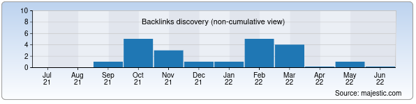 Referring Domains Discovery Chart from Majestic SEO for mir-skazok.uz