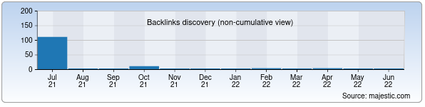 Referring Domains Discovery Chart from Majestic SEO for mira-lux.uz