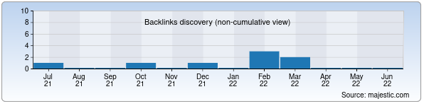 Referring Domains Discovery Chart from Majestic SEO for mirdivanov.uz
