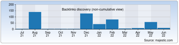 Referring Domains Discovery Chart from Majestic SEO for mirico.uz