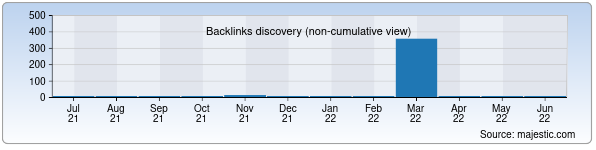 Referring Domains Discovery Chart from Majestic SEO for mirkresel.uz
