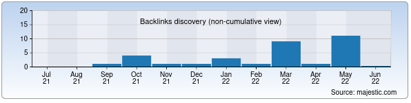 Referring Domains Discovery Chart from Majestic SEO for mirluxe.uz