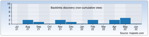 Referring Domains Discovery Chart from Majestic SEO for mirob.uz
