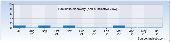 Referring Domains Discovery Chart from Majestic SEO for misskamilla.uz