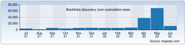 Referring Domains Discovery Chart from Majestic SEO for mitc.uz