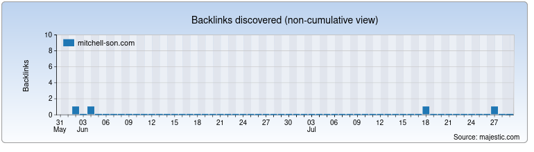 mitchell-son.com Backlink History Chart