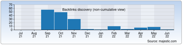 Referring Domains Discovery Chart from Majestic SEO for mk.uz
