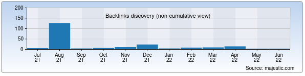 Referring Domains Discovery Chart from Majestic SEO for mku.uz