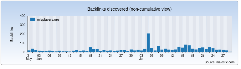 mlsplayers.org Backlink History Chart