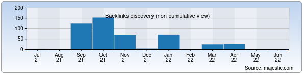 Referring Domains Discovery Chart from Majestic SEO for mobimir.uz