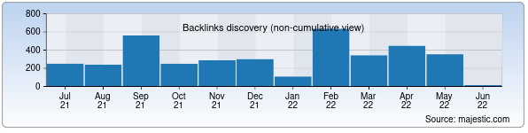 Referring Domains Discovery Chart from Majestic SEO for mobinfo.uz