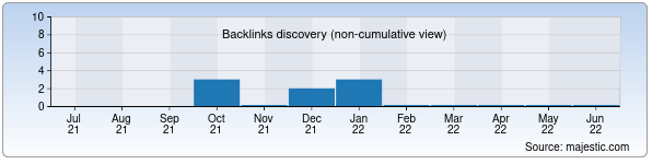 Referring Domains Discovery Chart from Majestic SEO for mohiyat.uz