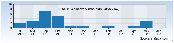 Referring Domains Discovery Chart from Majestic SEO for monitoring.uz