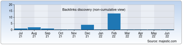 Referring Domains Discovery Chart from Majestic SEO for moniy.uz