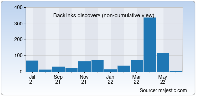 backlinks of monogoto.io