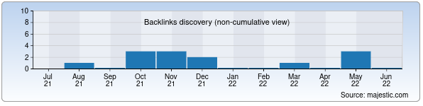 Referring Domains Discovery Chart from Majestic SEO for moodle.tuitkf.uz