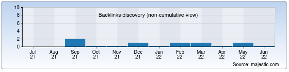 Referring Domains Discovery Chart from Majestic SEO for moontkd.uz