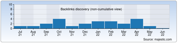 Referring Domains Discovery Chart from Majestic SEO for moreinfo.uz
