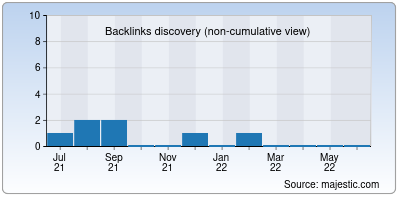 backlinks of morlingglobal.in