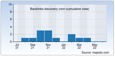 backlinks of mountairybcatboutte.org