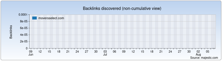 moversselect.com Backlink History Chart