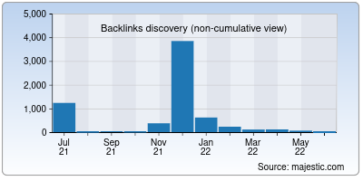 backlinks of moviesflixpro.org