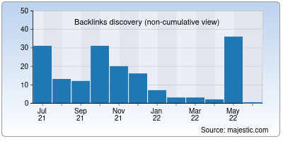 backlinks of moviesroots.in