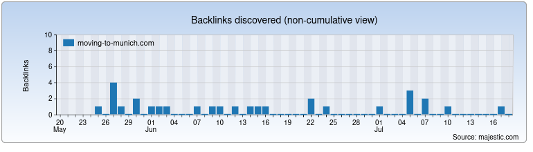 moving-to-munich.com Backlink History Chart