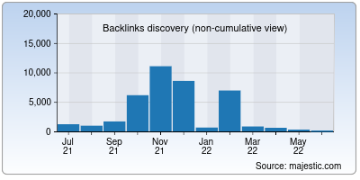 backlinks of movingnow.in