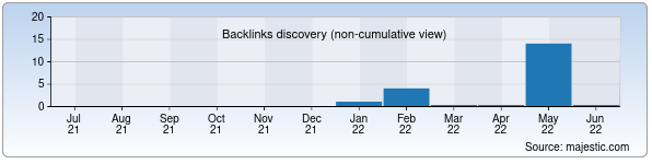 Referring Domains Discovery Chart from Majestic SEO for mp3lar.uz