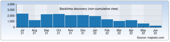 Referring Domains Discovery Chart from Majestic SEO for mp3uz.uz