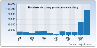 backlinks of mps.it
