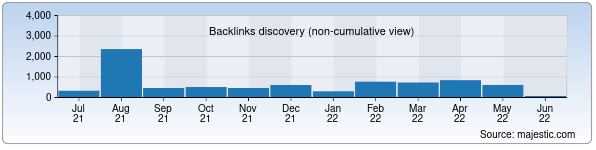 Referring Domains Discovery Chart from Majestic SEO for mtrk.uz