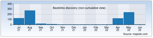 Referring Domains Discovery Chart from Majestic SEO for muborakpaxta.uz