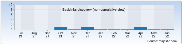 Referring Domains Discovery Chart from Majestic SEO for mujiza.uz