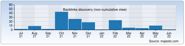 Referring Domains Discovery Chart from Majestic SEO for multimedia.uz