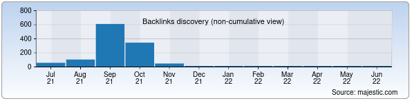 Referring Domains Discovery Chart from Majestic SEO for mumina.uz