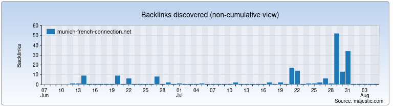 munich-french-connection.net Backlink History Chart